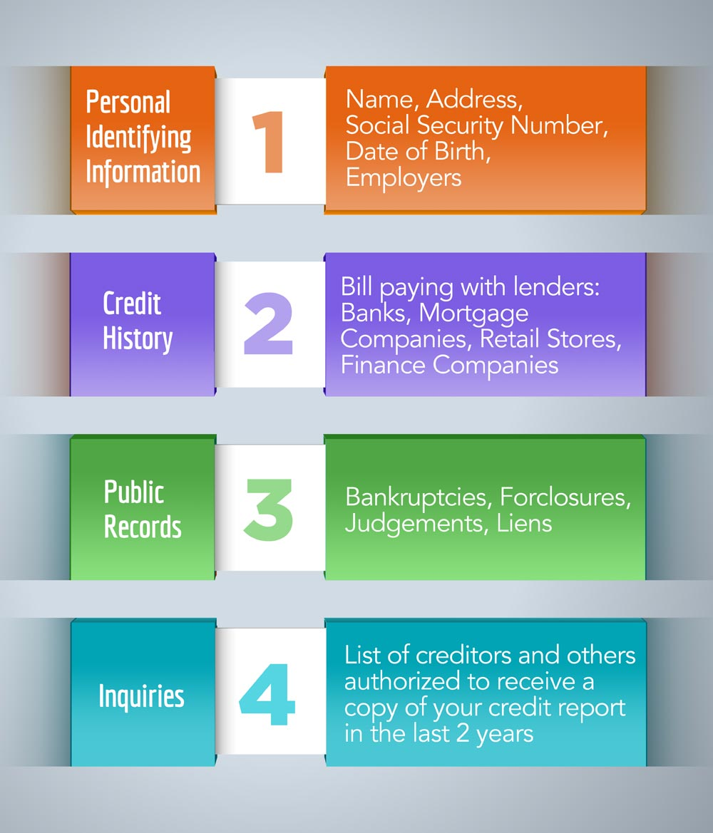 infographic showing reasons why companies ask for a credit report